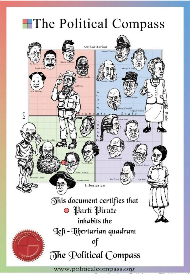 Le Parti Pirate se situerait aux côtés de Nelson Mandela sur l'axe libéral. Caricatures de Ralph Izzard.