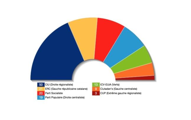 Elections en Catalogne: l'indépendantisme éclipse la crise