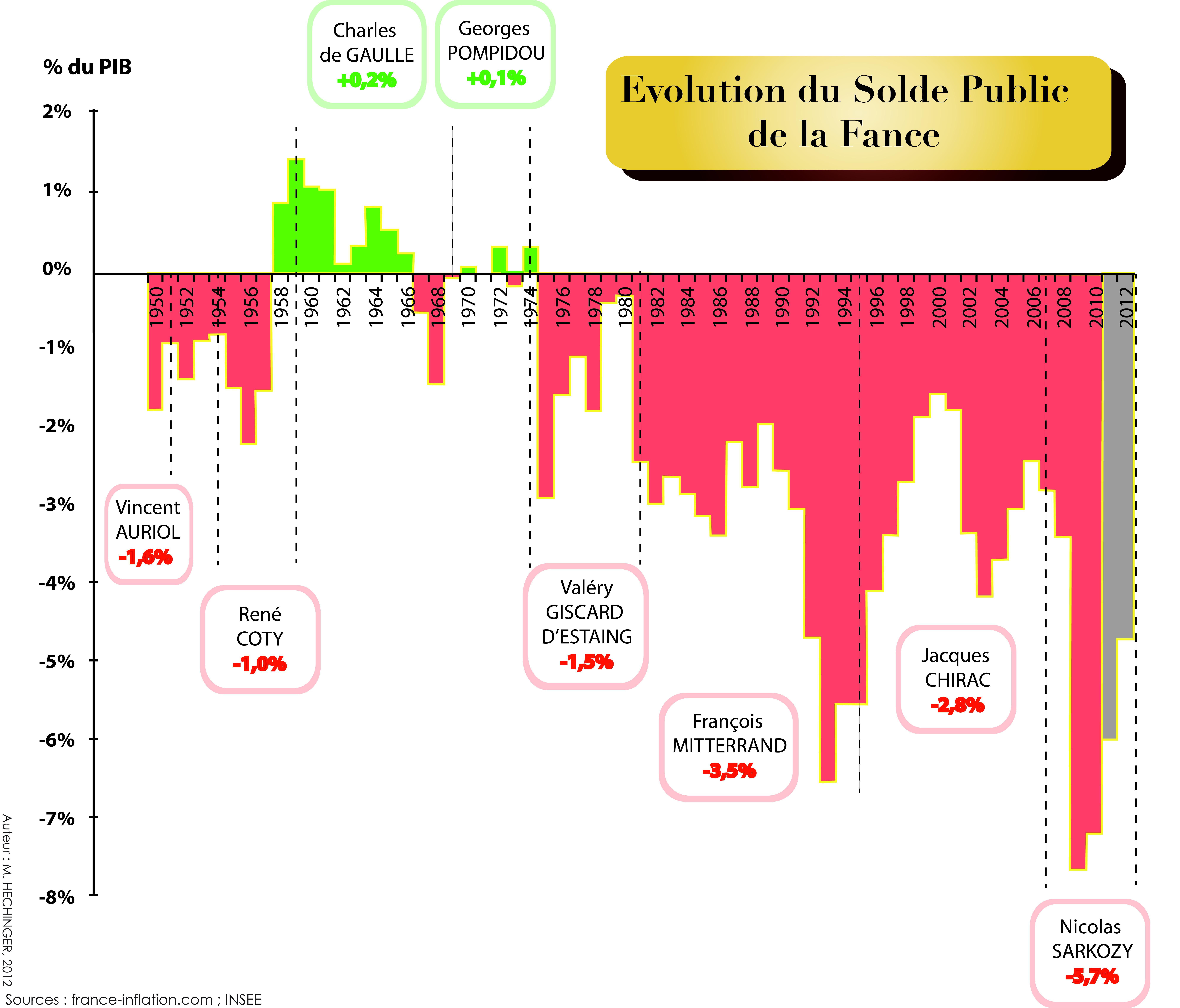 La dette et l'instabilité économique, la faute à pas de chance ?