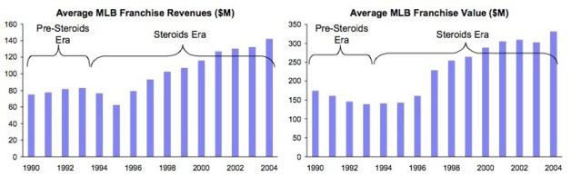 «Steroids and Major League Baseball», Mitchell Grossman, Université de Berkeley, 2007