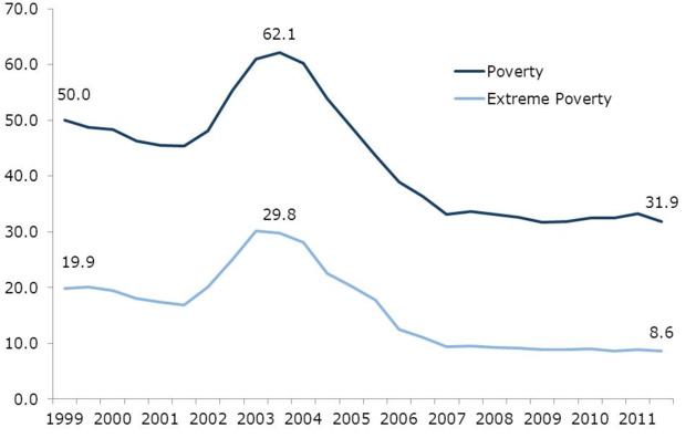 Malgré une baisse significative, le taux de pauvreté et le taux de pauvreté absolue restent élevés au Venezuela. Source Center for Economic and Policy Research