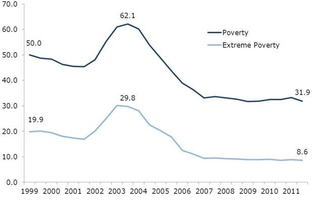 Las tasas de pobreza y de pobreza absoluta siguen siendo elevadas en Venezuela pese a su significativo descenso. Fuente : Center for Economic and Policy Research