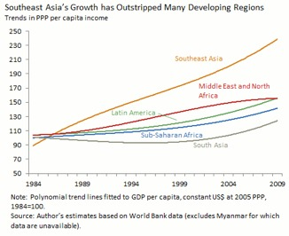 miracle East economies asian