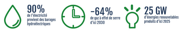 6 países luchan por alcanzar la independencia energética