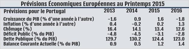 Tableau des prévisions pour le Portugal - Source : Commission Européenne