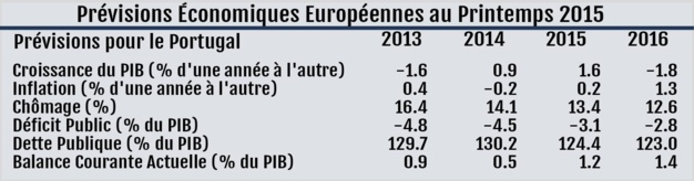 Table of forecasts for Portugal-Source: European Commission.