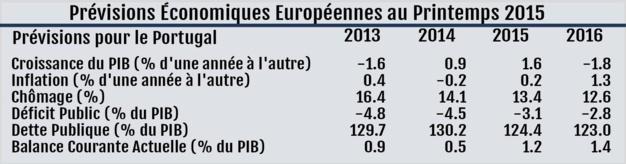 Cuadro de previsiones para Portugal – Fuente: Comisión Europea