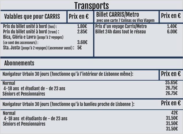 Ejemplo de la gama de tarifas de los transportes públicos en Lisboa – Fuente: www.carris.pt