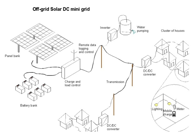 Example of a Solar Mini-Grid use. - Credit : Jon Basset, Selco Foundation