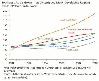 Crédit Banque Mondiale