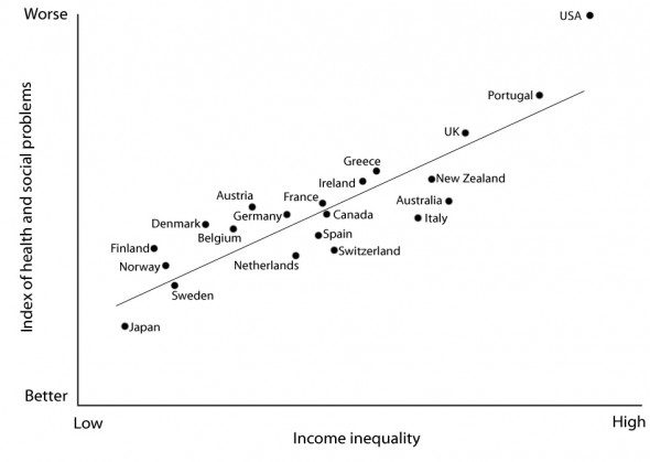 Crédit The Spirit Level: Why Equality is Better for Everyone