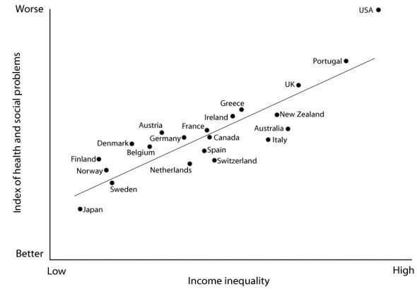 Crédito The Spirit Level: Why Equality is Better for Everyone