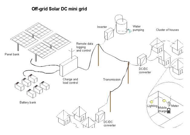 Ejemplo de uso de un Solar Mini-Grid. Créditos Jon Bassett, Selco Foundation